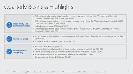 微软发布财年Q1季报,营收超出分析师预期