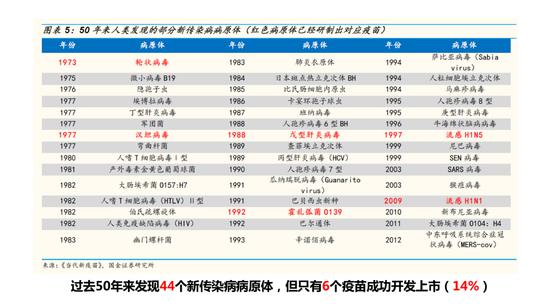 过去50年来发现44个新传染病病原体
