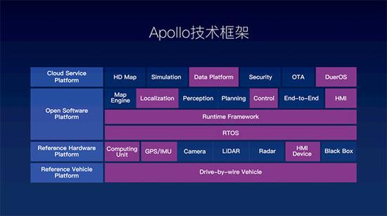 百度Apollo技术框架 来源:百度Apollo