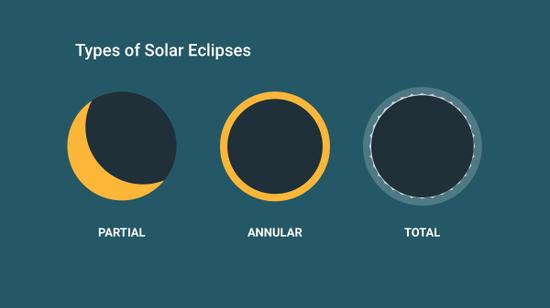 黑色部分是月亮的轮廓,也即太阳被遮挡的部分,从左至右依次为日偏食、日环食、日全食。Credit:@timeanddate.com