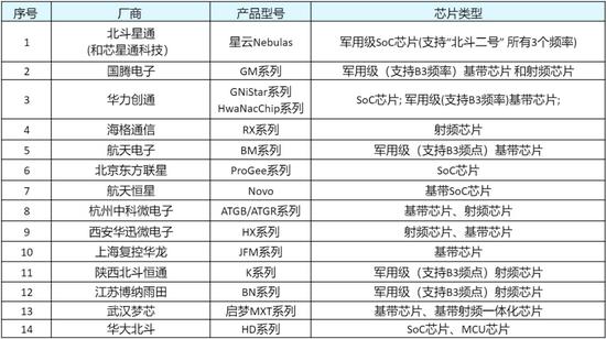 国内北斗芯片主要厂商及其产品来源:公开资料整理