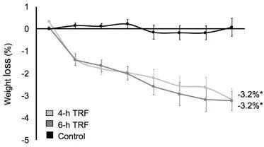 限制进食4小时组(浅灰)、6小时组(深灰)和对照组(黑)试验期间的体重变化