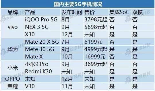 国内主要5G手机情况