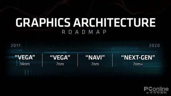 什么情况?AMD要和SONY一起研发新显卡7nm Navi