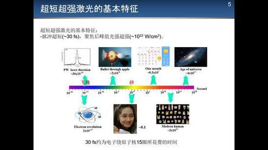 图2 不同物理现象的时间尺度,来源:作者供图