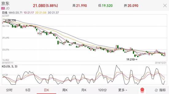 大幅下跌的京东股价