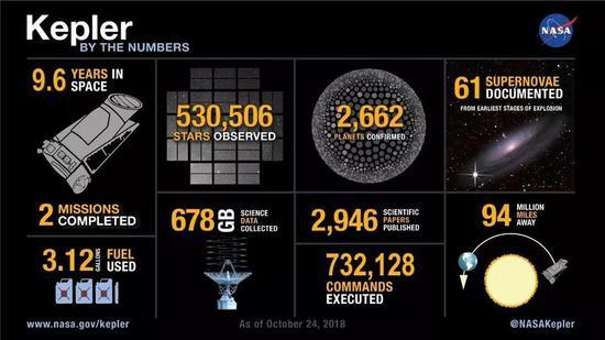 9年众的飞走,不都雅测了53万众个恒星体系,确认发现了2662颗系生手星。来源:NASA[17]