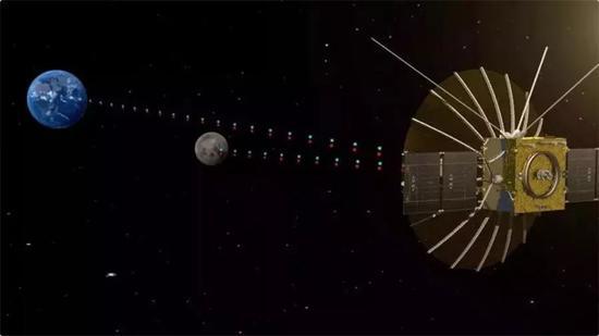 地月中继通信暗示图(图片来源:中国空间技术钻研院)