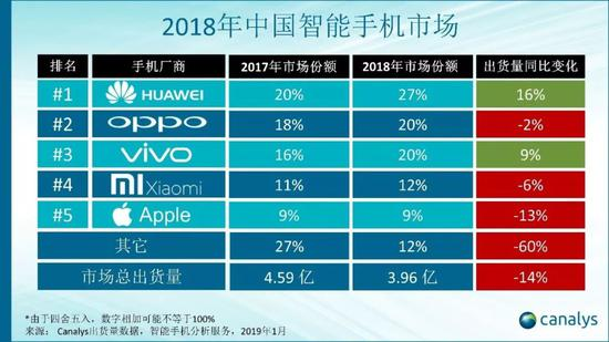 Canalys:2018年中国智能手机出货量大幅下跌14%
