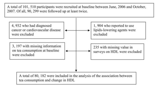 图片来源:Tea Consumption and Longitudinal Change in High-Density Lipoprotein Cholesterol Concentration in Chinese Adults