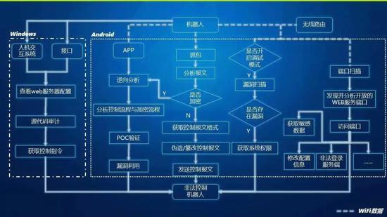 ▲安全分析和攻击测试路径