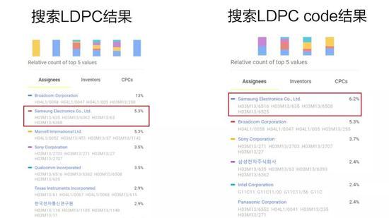 图片来源:Google Patents关键词搜索结果