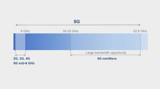 ▲Sub-6 和毫米波的频率范围