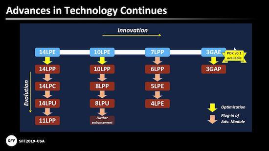 三星芯片代工计划曝光:将在未来几个月内完成其4nm LPE工艺的开发_骄阳网