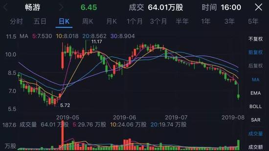 搜狐股价跌回2003年市值不如一栋楼 张朝阳回应:撞枪口上了