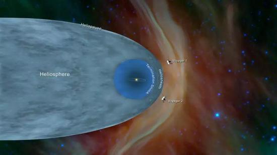 """日球層大致結構示意圖,圖中Heliosphere為""""日球層"""",Heliopause為""""日球層頂"""",Termination Shock 為""""終止激波"""",Heliosheath為""""日球鞘層"""",Voyeger 1和Voyager 2分別為""""旅行者1號""""和""""旅行者2號""""。(圖片來源:NASA)"""