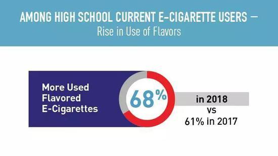▲2017-218美國高中生使用電子煙常見原因來源:2018 National Youth Tobacco Survey