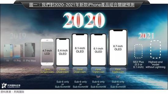 苹果在明年将发布四款iPhone 12 可能支持5G+X55基带