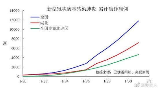 数据分析:为什么说2月2日可能是抗击新冠病毒转折点