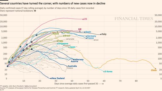 图二:世界各国感染人数统计