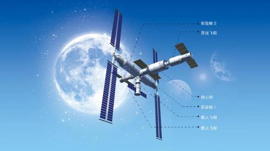 异日中国空间站暗示图。