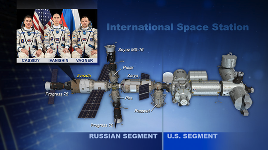 图 | 俄罗斯舱段在左,美国舱段在右(来源:NASA)