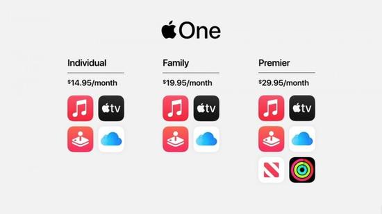 Apple One套餐价格