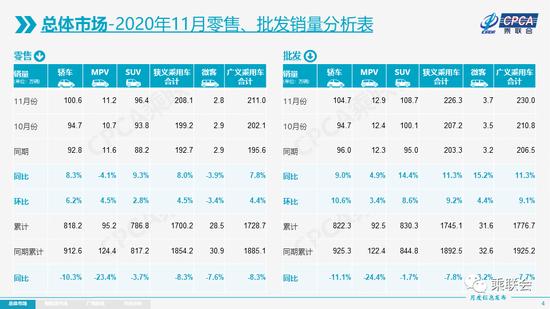 乘联会数据显示11月新能源乘用车批发销量18.0万辆 同比增长128.6%