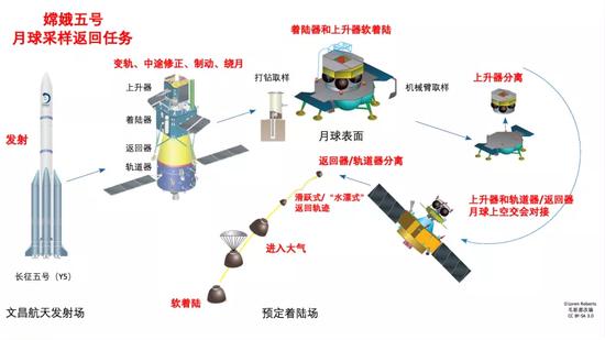 嫦娥五号的任务流程高度复杂,是无人探月的极致图片来源:作者改编