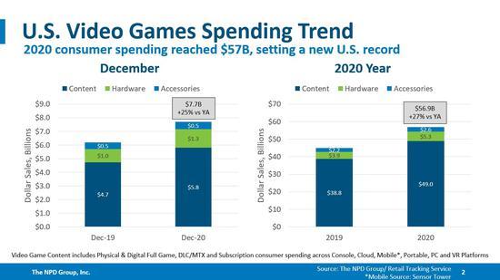 2020年全球视频游戏消费达569亿美元 同比增长27%