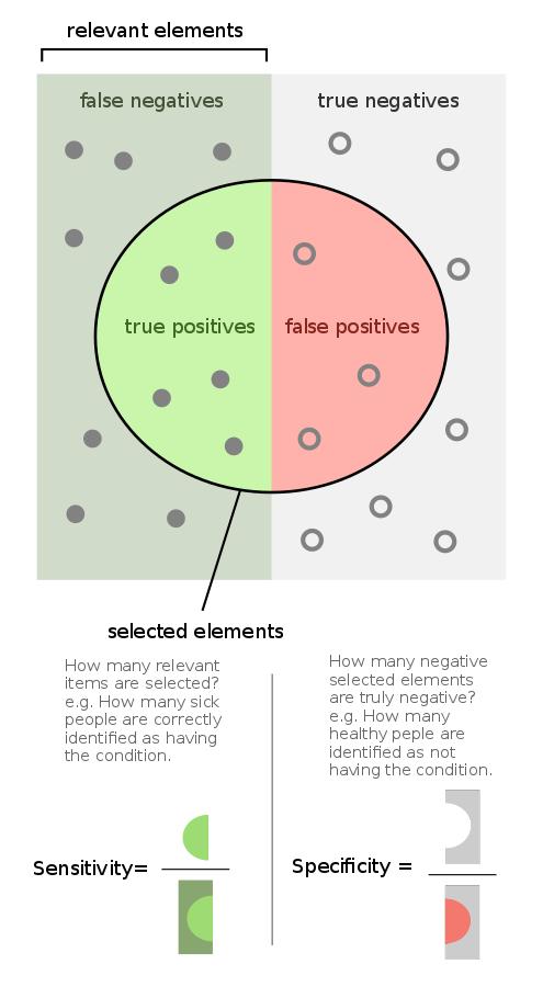 智慧度和特异性概念暗示图(图片来源:FeanDoe / CC BY-SA,https://creativecommons.org/licenses/by-sa/4.0)