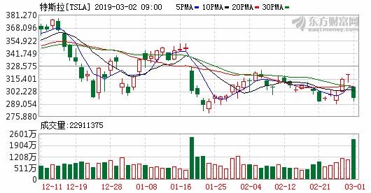 截止到2019年3月2日早9点的特斯拉股票