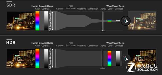 HDR技术可以更好的还原真实场景