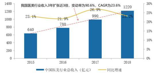 2015-2018年中国医美行业收入扩张近 3 倍