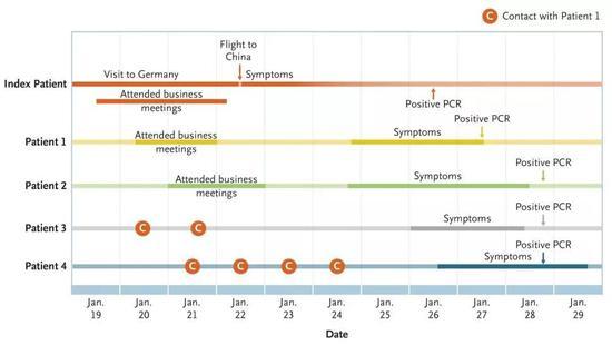 德国几位患者的感染时间表(图片来源:NEJM论文)