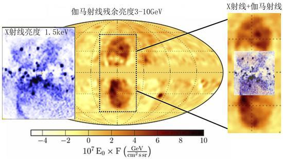 图2:费米伽马射线太空望远镜和ROSAT X射线太空望远镜对银河系中心的观测,清楚地表明费米气泡在低银纬区域与银河系中心双圆锥形X射线外流高度重合。(图片改编自Bland-Hawthorn, J. et al. 2019)