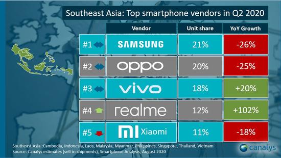 (东南亚智能手机市场份额,2020年二季度,数据来源:Canalys)