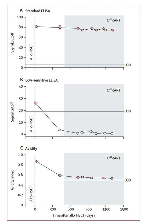 图源:Lancet HIV