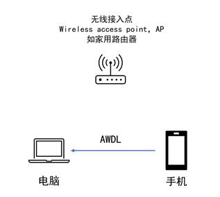 使用AWDL传输数据的方式 图片来源:flaticon