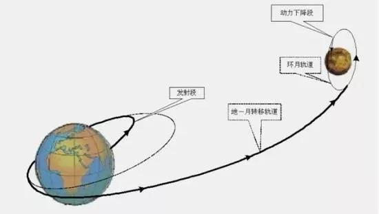 嫦娥四号登月轨道暗示图。这些轨道都是经由过程万有引力定律准确计算出来的。