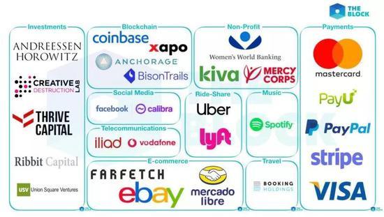 ▲Libra协会现有的所有创始成员,按行业划分 (来源:The Block)