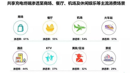 来源:Trustdata《2019年中国共享充电行业发展分析简报》