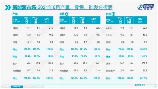 ▲乘联会公布上半年新能源汽车销量情况(图片源自乘联会)