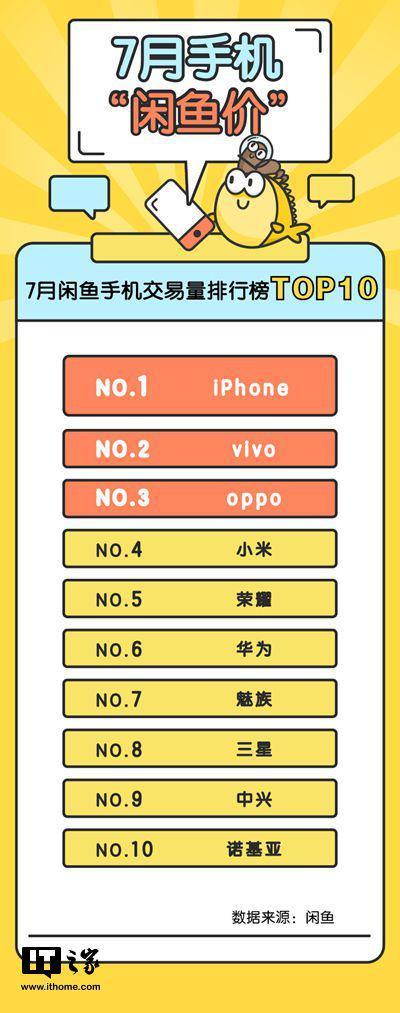 """7月手机""""闲鱼价""""排行:iPhone夺魁 OPPO国产最保值"""