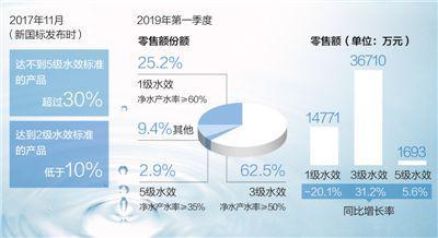 净水机新国标划定35%用水红线 企业逐步形成节水共识