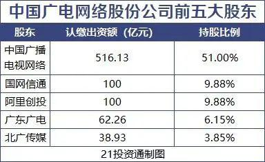 5G格局巨变?中国第4大运营商来了2