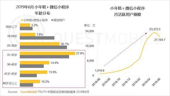 中国移动互联网2019半年大报告-CNMOAD 中文移动营销资讯 37