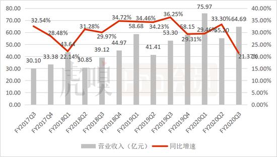 数据来源:Wind(注:新东方财年为自6月1日至次年5月31日止)