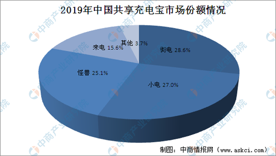 2019年中国共享充电宝市场份额,图源中商情报网