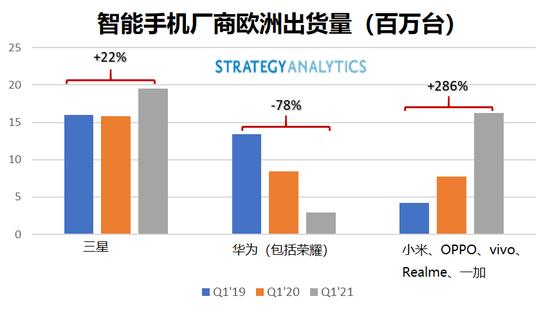中国智能手机厂商能在欧洲继续保持增长吗?
